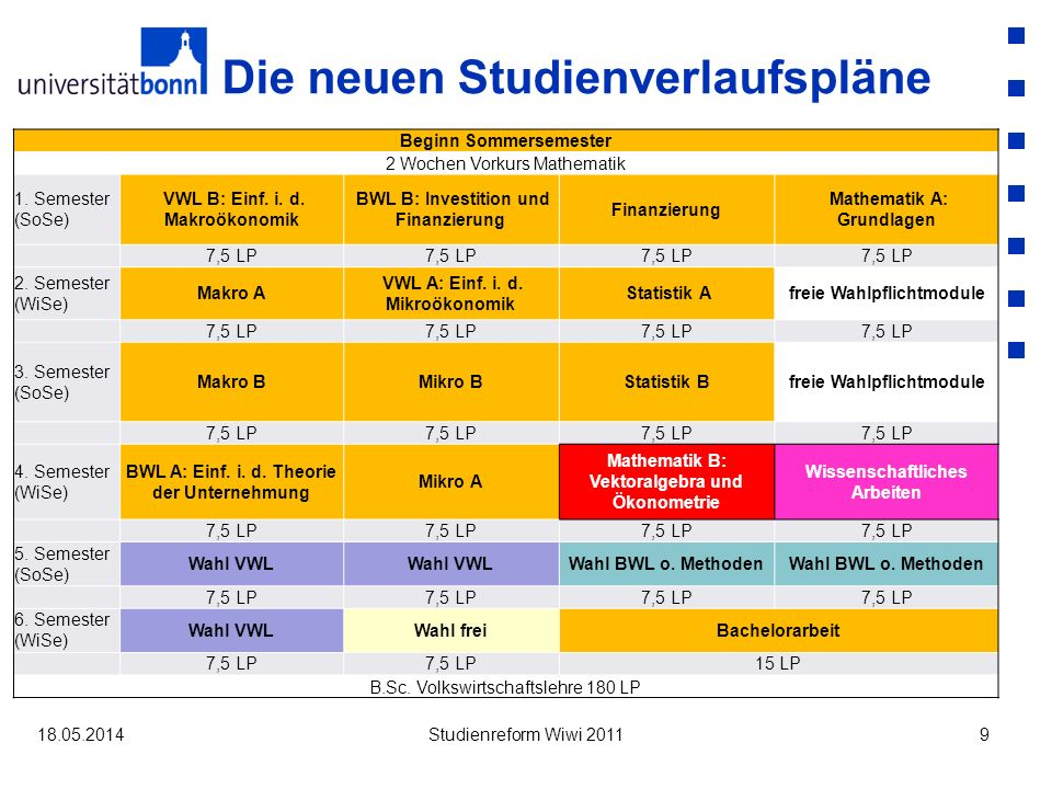Die neuen Studienverlaufspläne Beginn WintersemesterBeginn Sommersemester 2 Wochen Vorkurs Mathematik 1.