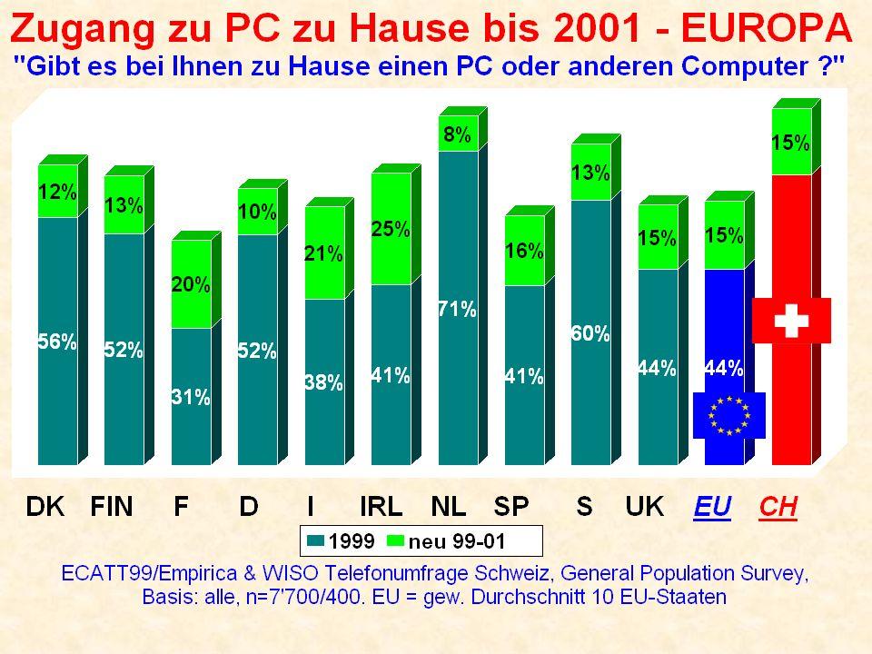 Internet-User 1999 in der Schweiz Haben Sie schon einmal das Internet benutzt ? - nach sozio-demografischen Merkmalen WISO Telefonumfrage ECATT99 Schweiz, General Population Survey, Filter: von Internet gehört (n=391) 54% 62% 46% 79% 57% 36% 25% 39% 50% 74% CH Total Geschlecht MannFrau15-29 Alter 30-4950-6465 +einf.