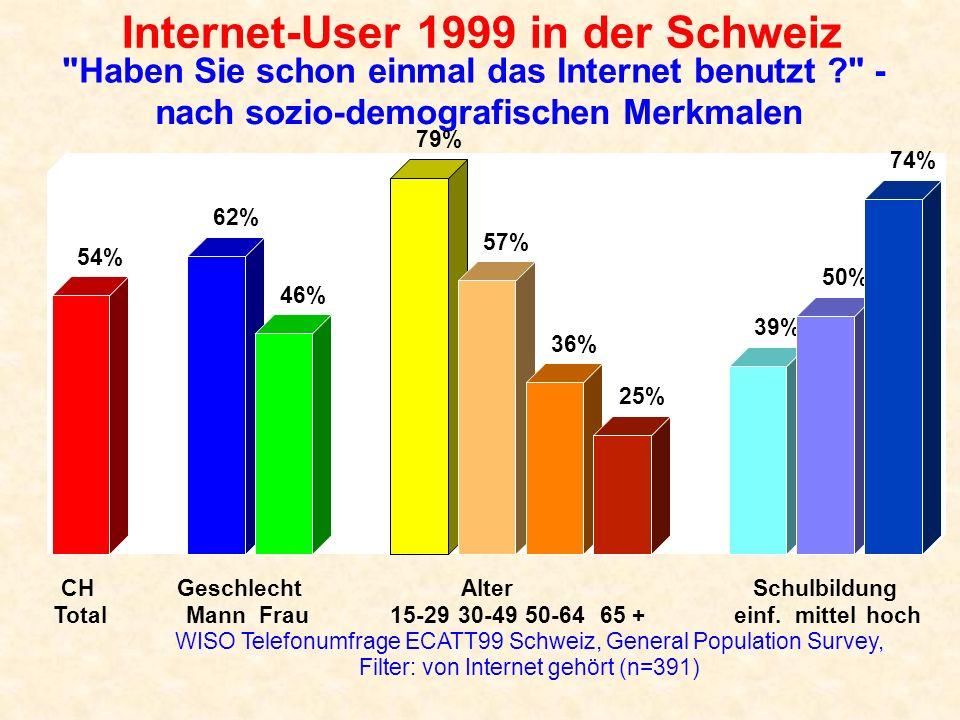 Internet-User 1999 in der Schweiz Haben Sie schon einmal das Internet benutzt ? - nach sozio-demografischen Merkmalen (Forts.) WISO Telefonumfrage ECATT99 Schweiz, General Population Survey Filter: von Internet gehört (n=391) 53% 47% 63% 65% 57% 56% 50% 53% 54% 45% 60% CH Totaltief Berufl.