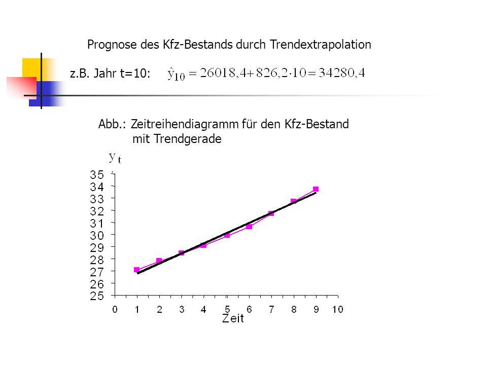 Abb.: Zeitreihendiagramm für den Kfz-Bestand mit Trendgerade Prognose des Kfz-Bestands durch Trendextrapolation z.B.