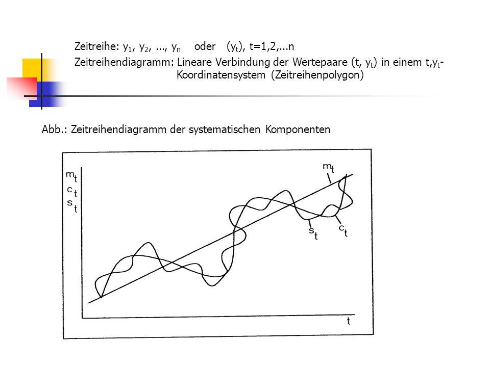 Abb.: Zeitreihendiagramm der systematischen Komponenten Zeitreihe: y 1, y 2,..., y n oder (y t ), t=1,2,...n Zeitreihendiagramm: Lineare Verbindung der Wertepaare (t, y t ) in einem t,y t - Koordinatensystem (Zeitreihenpolygon)
