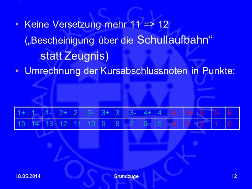 Keine Versetzung mehr 11 => 12 (Bescheinigung über die Schullaufbahn statt Zeugnis) Umrechnung der Kursabschlussnoten in Punkte: 18.05.2014Grundzüge12 1+11-2+22-3+33-4+44-5+55-6 1514131211109876543210
