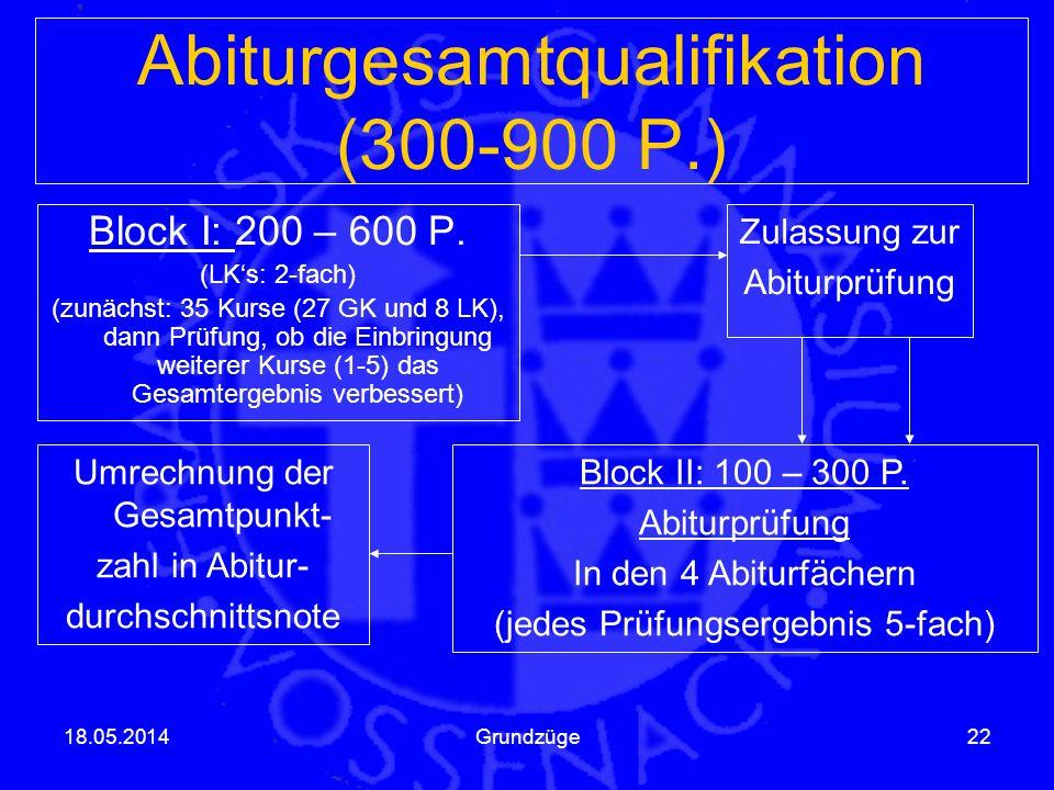 Abiturgesamtqualifikation (300-900 P.) Block I: 200 – 600 P. (LKs: 2-fach) (zunächst: 35 Kurse (27 GK und 8 LK), dann Prüfung, ob die Einbringung weit