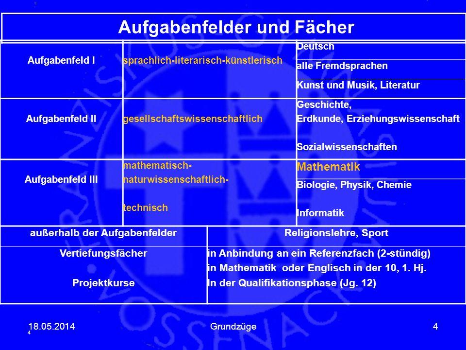 18.05.2014Grundzüge4 Aufgabenfelder und Fächer Aufgabenfeld Isprachlich-literarisch-künstlerisch Deutsch alle Fremdsprachen Kunst und Musik, Literatur