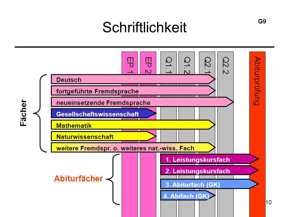 10 Schriftlichkeit EP 2Q2.1Q1.1Q1.2EP 1Abiturprüfung Deutsch Q2.2 fortgeführte Fremdsprache neueinsetzende Fremdsprache Gesellschaftswissenschaft Mathematik Naturwissenschaft weitere Fremdspr.