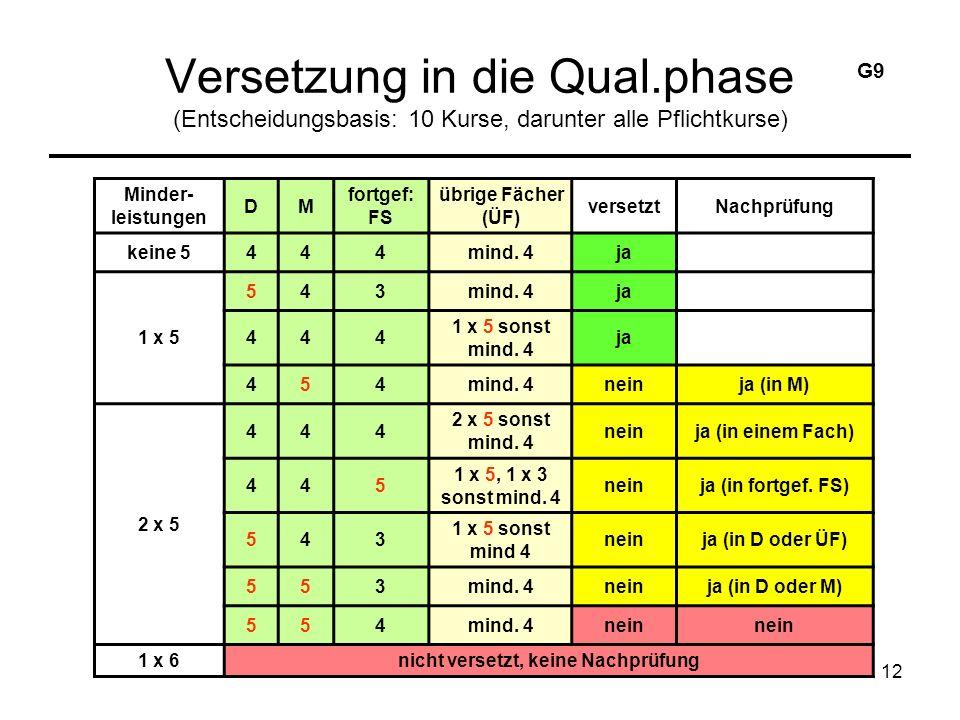 12 Versetzung in die Qual.phase (Entscheidungsbasis: 10 Kurse, darunter alle Pflichtkurse) Minder- leistungen DM fortgef: FS übrige Fächer (ÜF) versetztNachprüfung keine 5444mind.