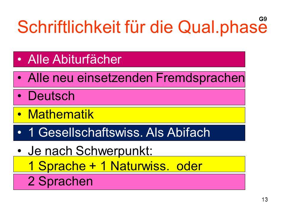 13 Schriftlichkeit für die Qual.phase Alle Abiturfächer Alle neu einsetzenden Fremdsprachen Deutsch Mathematik 1 Gesellschaftswiss.