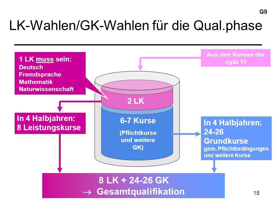 15 LK-Wahlen/GK-Wahlen für die Qual.phase Aus den Kursen der JgSt 11 2 LK 6-7 Kurse (Pflichtkurse und weitere GK) In 4 Halbjahren: 24-26 Grundkurse gem.