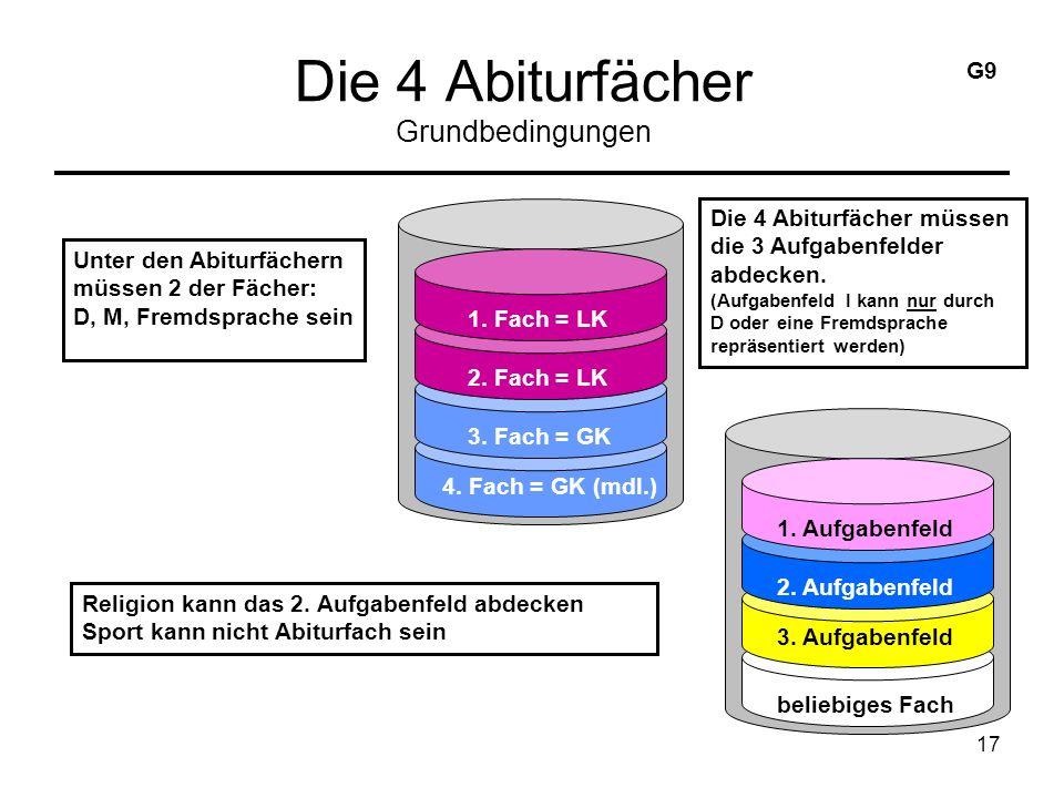 17 Die 4 Abiturfächer Grundbedingungen 1. Fach = LK 2.