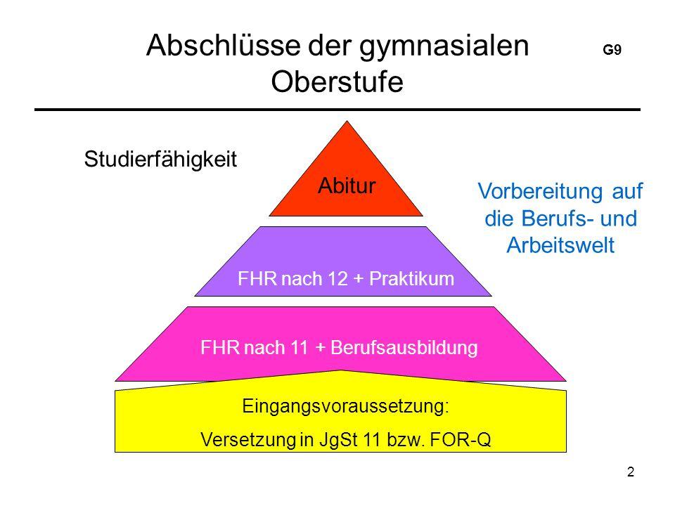 2 Abschlüsse der gymnasialen Oberstufe Studierfähigkeit Vorbereitung auf die Berufs- und Arbeitswelt Abitur FHR nach 12 + Praktikum FHR nach 11 + Berufsausbildung Eingangsvoraussetzung: Versetzung in JgSt 11 bzw.