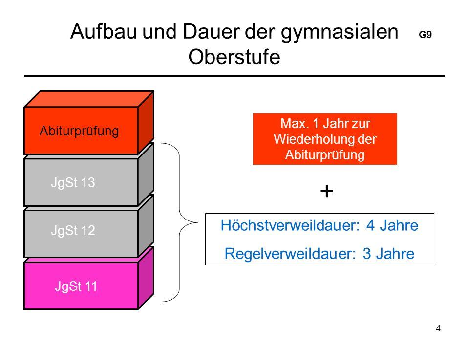 4 Aufbau und Dauer der gymnasialen Oberstufe Abiturprüfung JgSt 13 JgSt 12 JgSt 11 Max.