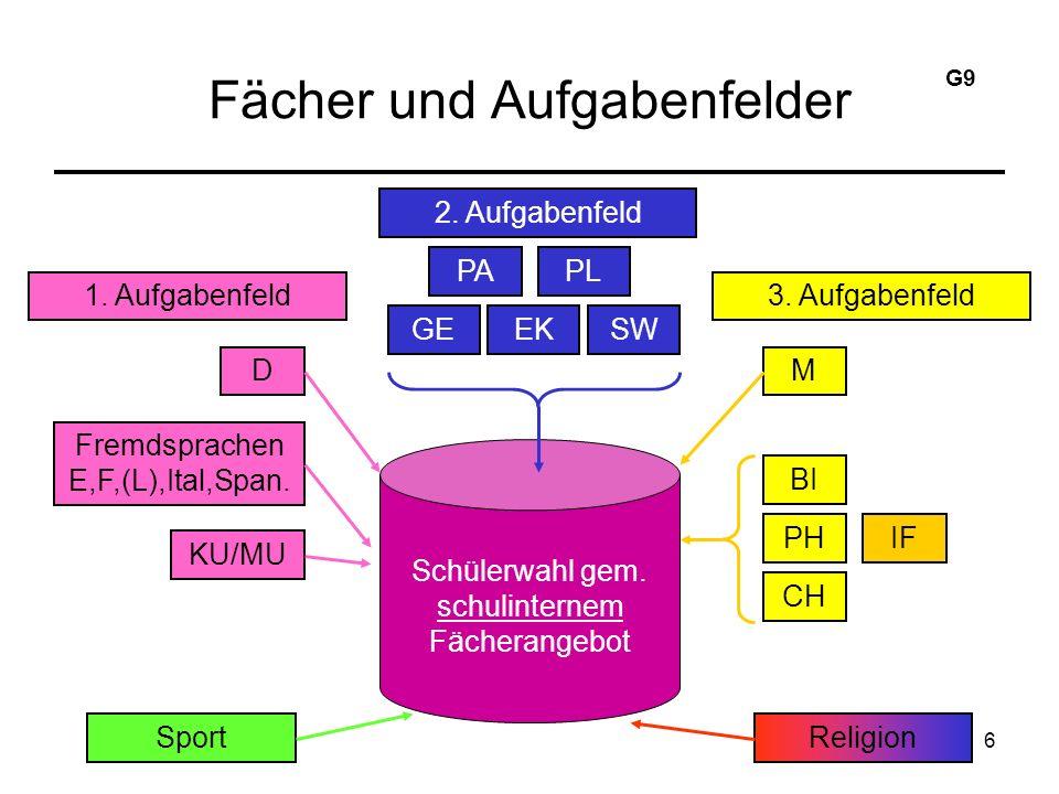 6 Fächer und Aufgabenfelder 2. Aufgabenfeld PAPL GEEKSW Schülerwahl gem.