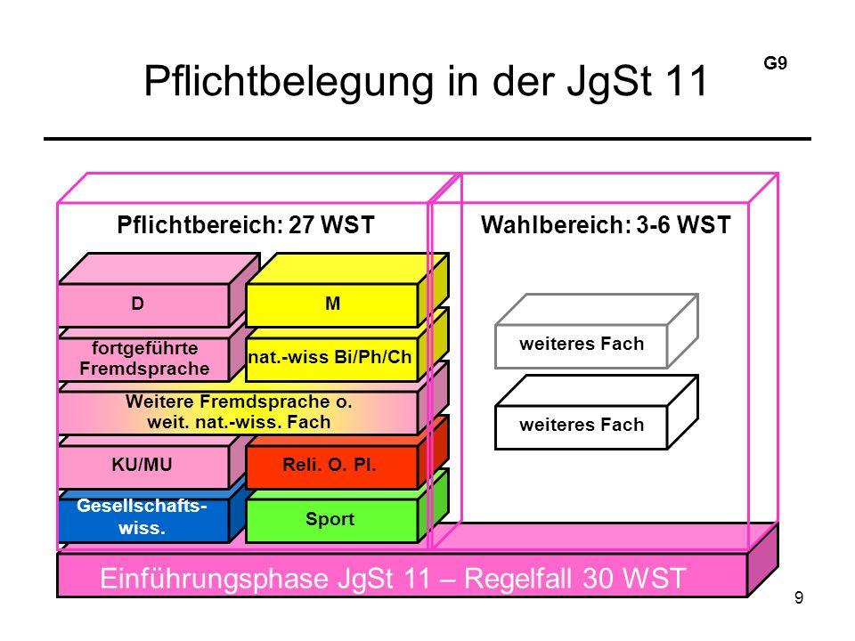 9 Pflichtbelegung in der JgSt 11 Einführungsphase JgSt 11 – Regelfall 30 WST Gesellschafts- wiss.