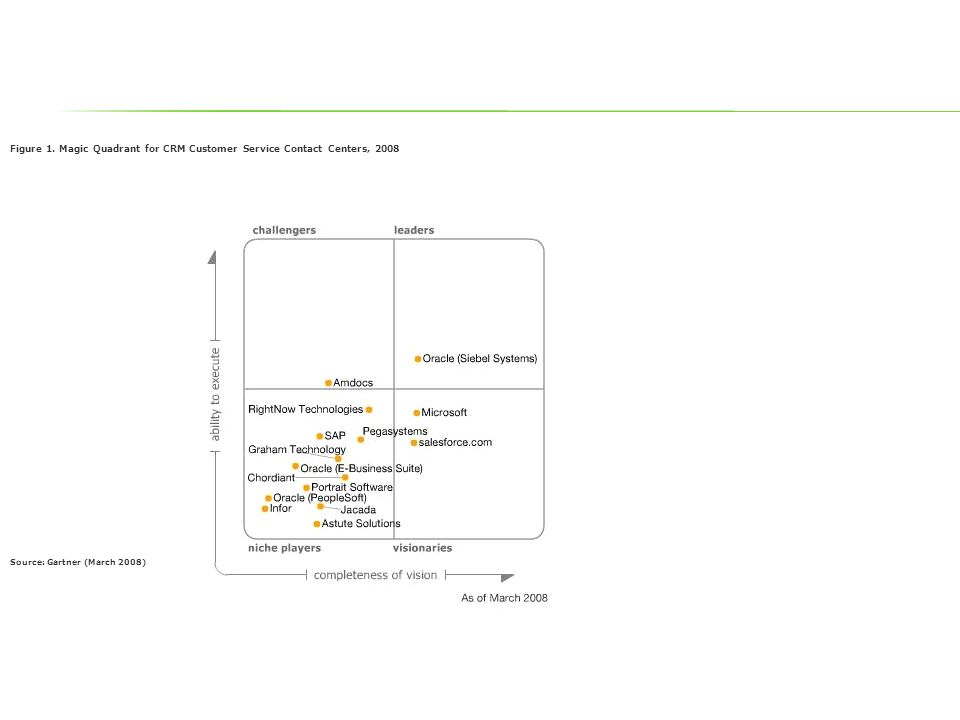 Figure 1. Magic Quadrant for CRM Customer Service Contact Centers, 2008 Source: Gartner (March 2008)