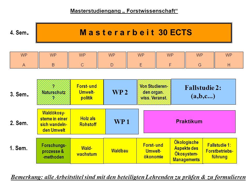 2. Sem. 3. Sem. 4. Sem. Forst- und Umwelt- ökonomie Forschungs- prozesse & -methoden Ökologische Aspekte des Ökosystem- Managements Forst- und Umwelt-