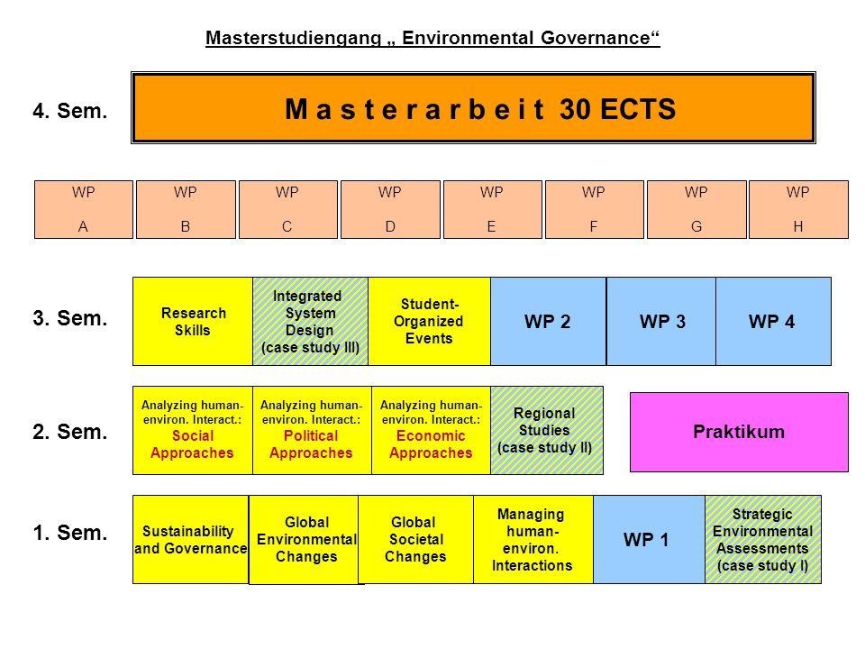 M a s t e r a r b e i t 30 ECTS 1. Sem. 2. Sem. 3. Sem. 4. Sem. Research Skills Sustainability and Governance Regional Studies (case study II) Global