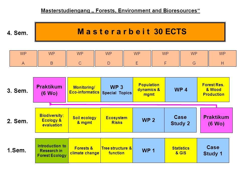 M a s t e r a r b e i t 30 ECTS 1.Sem. 2. Sem. 3. Sem. 4. Sem. Monitoring/ Eco-informatics WP 3 Special Topics Biodiversity: Ecology & evaluation Intr