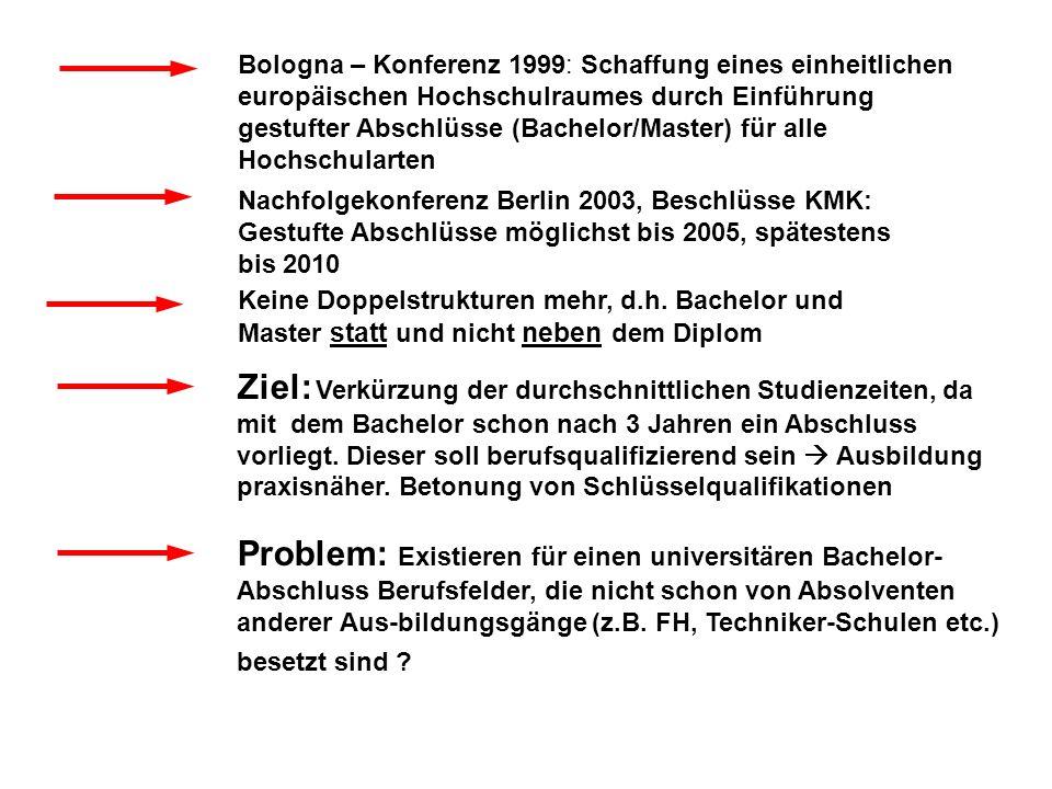 Bologna – Konferenz 1999: Schaffung eines einheitlichen europäischen Hochschulraumes durch Einführung gestufter Abschlüsse (Bachelor/Master) für alle