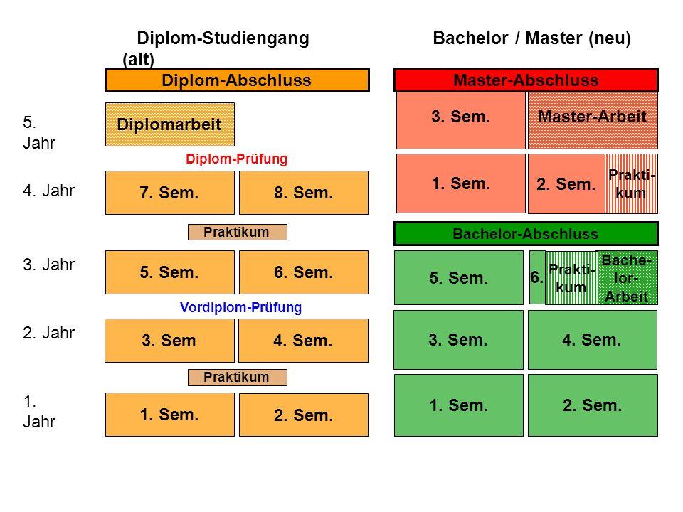 Diplomarbeit Diplom-Studiengang (alt) Bachelor / Master (neu) 5. Jahr Diplom-Prüfung 4. Jahr 3. Jahr 2. Jahr 1. Jahr 6. Sem.5. Sem. 4. Sem.3. Sem. 2.
