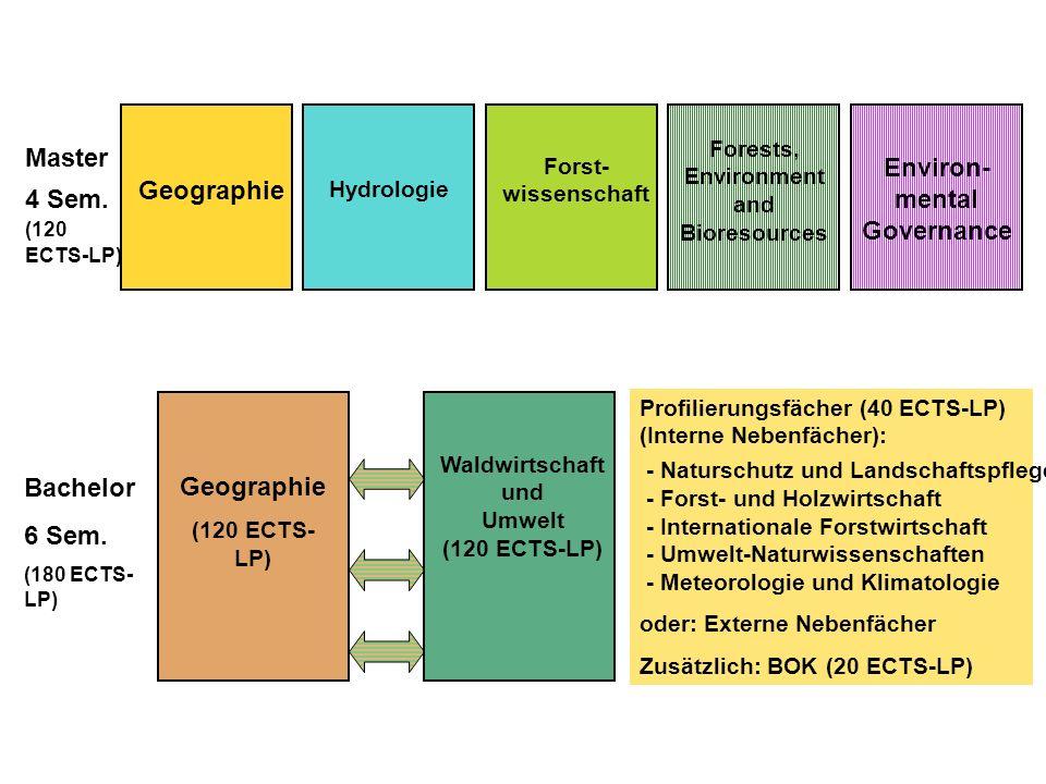 Master 4 Sem. (120 ECTS-LP) Bachelor 6 Sem. (180 ECTS- LP) Geographie Hydrologie Forst- wissenschaft Environ- mental Governance Geographie (120 ECTS-