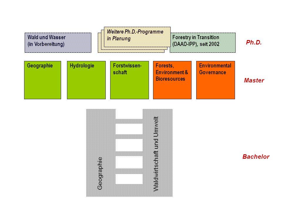 GeographieHydrologieForstwissen- schaft Wald und Wasser (in Vorbereitung) Forestry in Transition (DAAD-IPP), seit 2002 Weitere Ph.D.-Programme in Plan