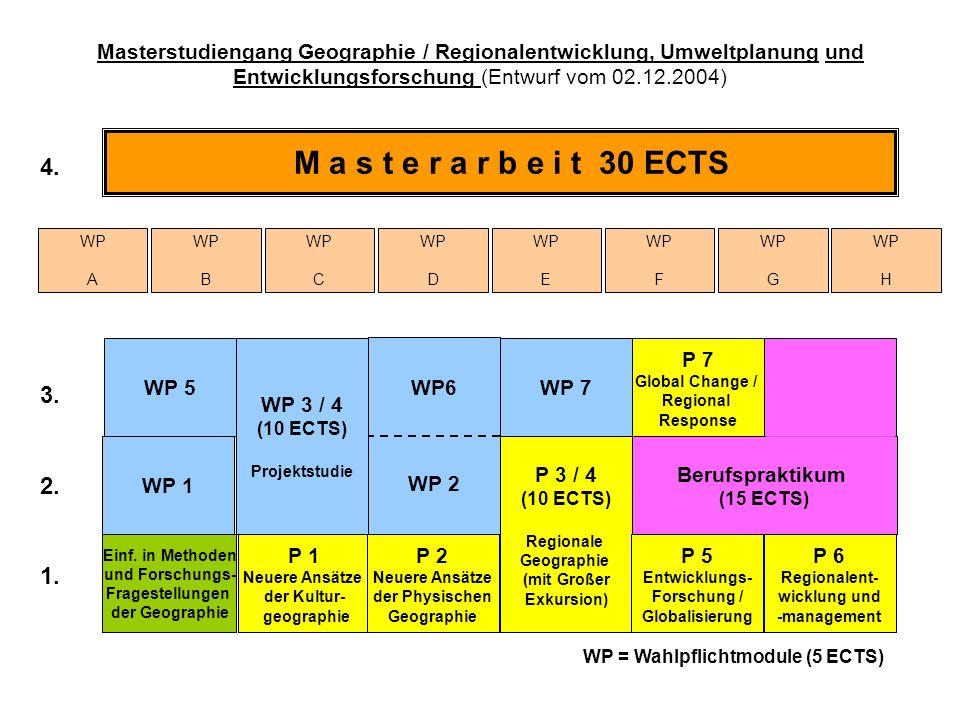 Berufspraktikum (15 ECTS) M a s t e r a r b e i t 30 ECTS 1. 2. 3. 4. WP 5 WP 3 / 4 (10 ECTS) Projektstudie P 3 / 4 (10 ECTS) Regionale Geographie (mi