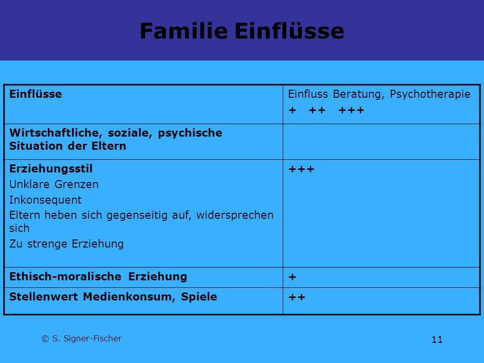© S. Signer-Fischer 11 Familie Einflüsse EinflüsseEinfluss Beratung, Psychotherapie + ++ +++ Wirtschaftliche, soziale, psychische Situation der Eltern