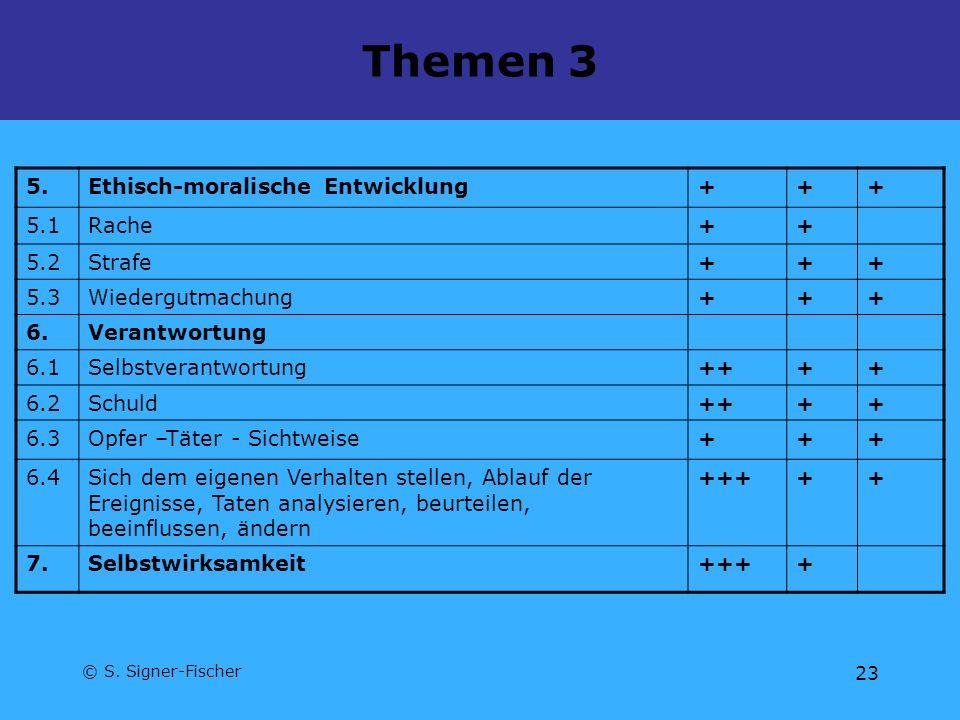 © S. Signer-Fischer 23 Themen 3 5.Ethisch-moralische Entwicklung+++ 5.1Rache++ 5.2Strafe+++ 5.3Wiedergutmachung+++ 6.Verantwortung 6.1Selbstverantwort