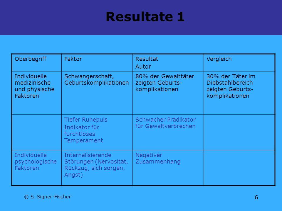 © S. Signer-Fischer 6 Resultate 1 OberbegriffFaktorResultat Autor Vergleich Individuelle medizinische und physische Faktoren Schwangerschaft, Geburtsk