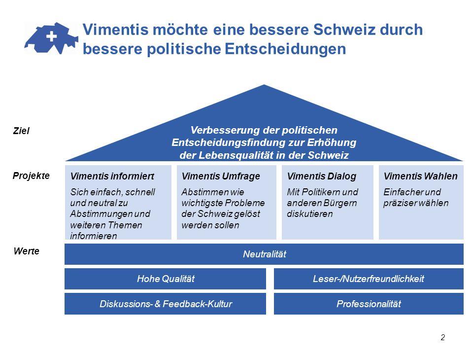 Wieso Wahlhilfe von Vimentis.