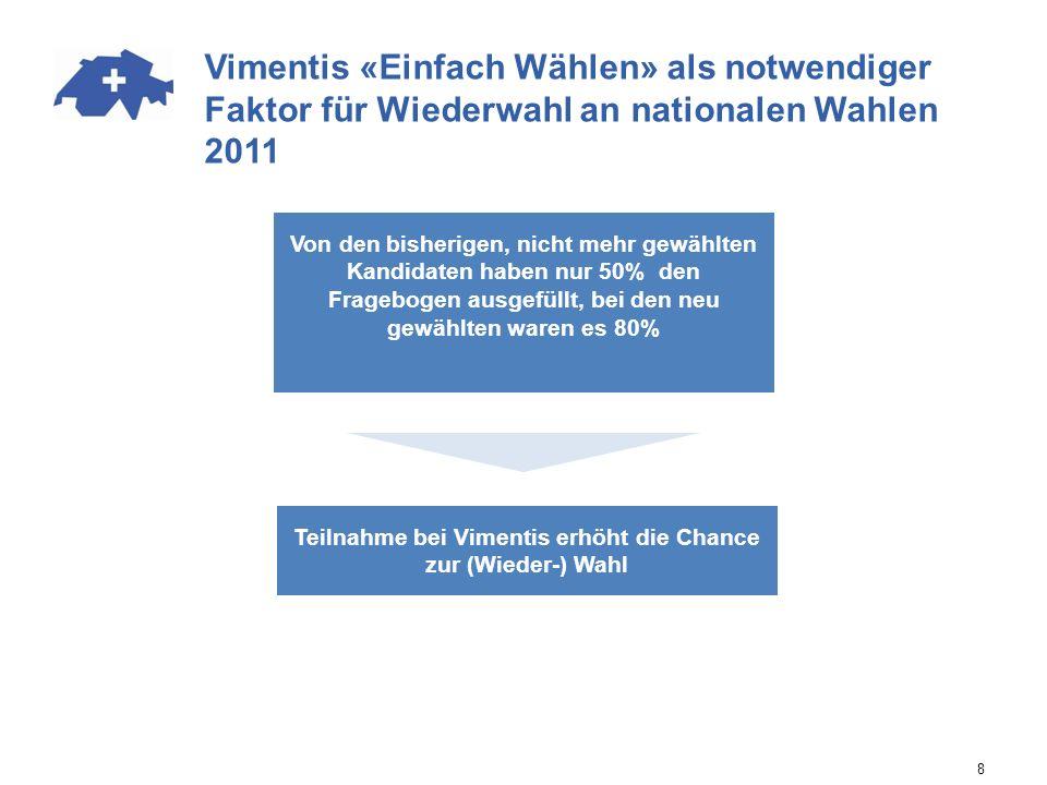 8 Vimentis «Einfach Wählen» als notwendiger Faktor für Wiederwahl an nationalen Wahlen 2011 Von den bisherigen, nicht mehr gewählten Kandidaten haben nur 50% den Fragebogen ausgefüllt, bei den neu gewählten waren es 80% Teilnahme bei Vimentis erhöht die Chance zur (Wieder-) Wahl