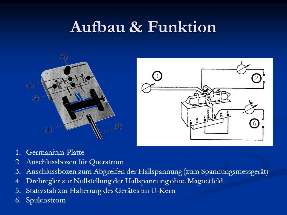Aufbau & Funktion 1.Germanium-Platte 2.Anschlussboxen für Querstrom 3.Anschlussboxen zum Abgreifen der Hallspannung (zum Spannungsmessgerät) 4.Drehreg