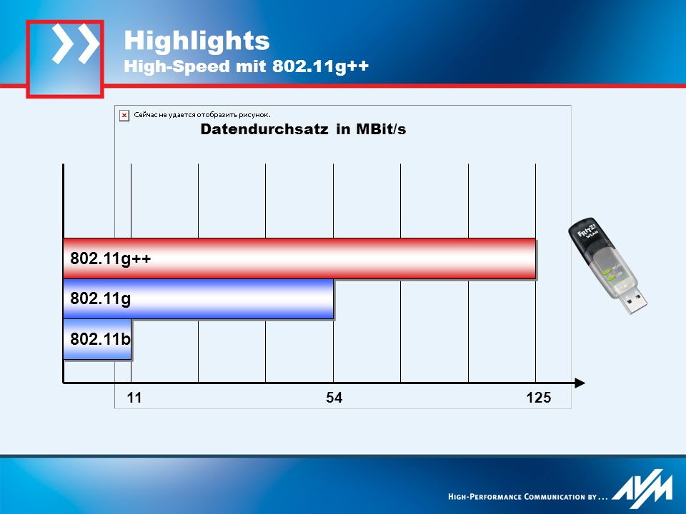 1154125 802.11g++ Highlights High-Speed mit 802.11g++ 802.11g 802.11b Datendurchsatz in MBit/s