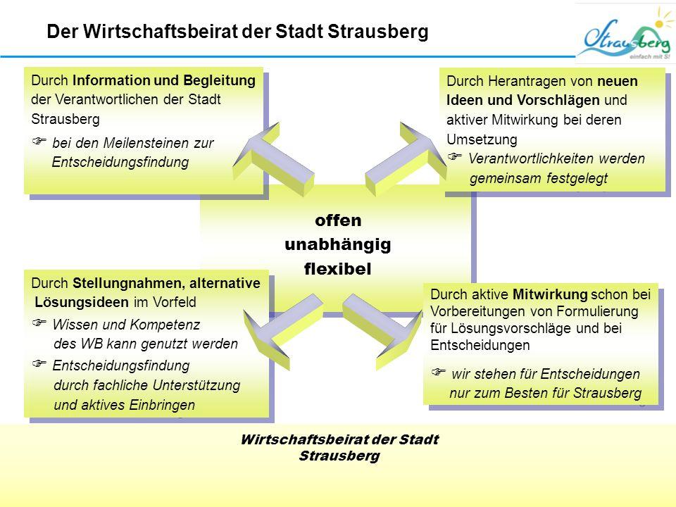 Wirtschaftsbeirat der Stadt Strausberg Tourismusbeschilderung der Altstadt Strausberg Der Wirtschaftsbeirat der Stadt Strausberg