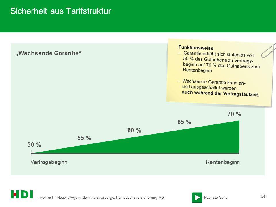 TwoTrust - Neue Wege in der Altersvorsorge, HDI Lebensversicherung AG 24 Wachsende Garantie Sicherheit aus Tarifstruktur VertragsbeginnRentenbeginn 50