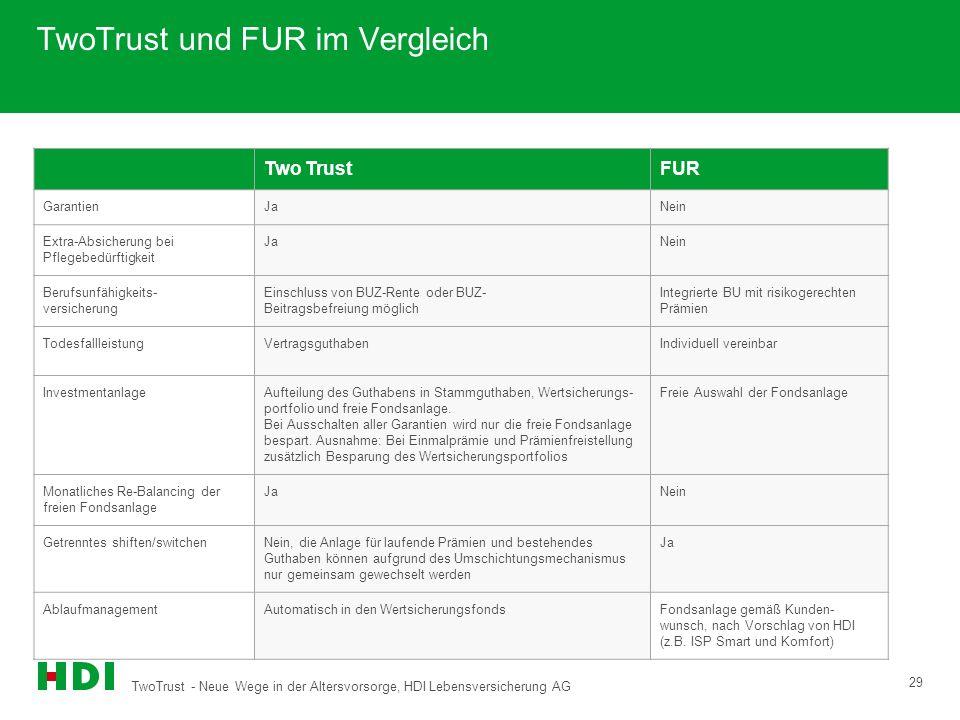 TwoTrust - Neue Wege in der Altersvorsorge, HDI Lebensversicherung AG 29 TwoTrust und FUR im Vergleich Two TrustFUR GarantienJaNein Extra-Absicherung