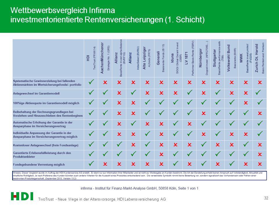 TwoTrust - Neue Wege in der Altersvorsorge, HDI Lebensversicherung AG 32 Wettbewerbsvergleich Infinma investmentorientierte Rentenversicherungen (1. S