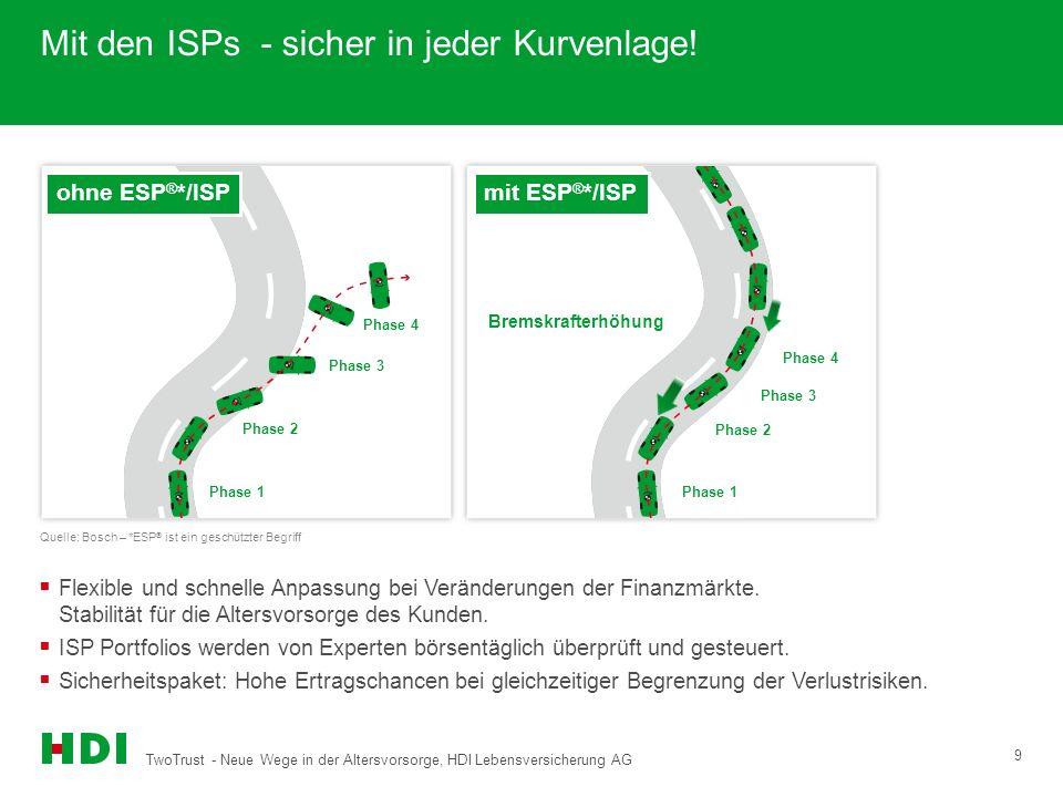 TwoTrust - Neue Wege in der Altersvorsorge, HDI Lebensversicherung AG 9 Mit den ISPs - sicher in jeder Kurvenlage! Phase 4 Phase 3 Phase 2 Phase 1 Pha