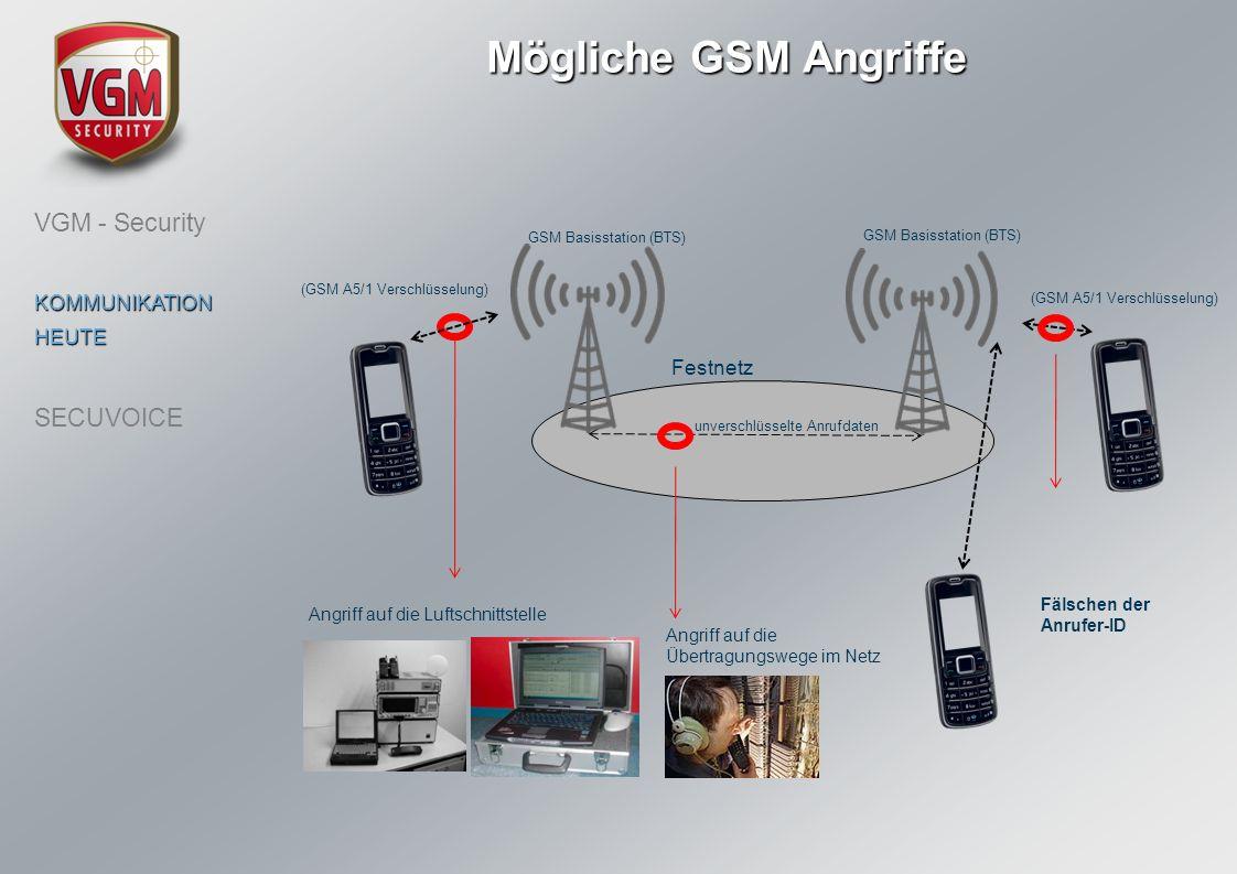 Mögliche GSM Angriffe Festnetz unverschlüsselte Anrufdaten GSM Basisstation (BTS) (GSM A5/1 Verschlüsselung) Angriff auf die Luftschnittstelle Angriff