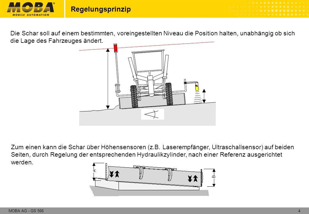 25MOBA AG - GS 506 Basiskomponenten : Neigungszweig Verteilerbox mit Längsneigungssensor Long-Slope-Sensor Die Verteilerbox dient zum einen als Anschlußknotenpunkt für alle Sensoren des Systems und zum anderen mißt der integrierte Sensor die Längsneigung des Graders.