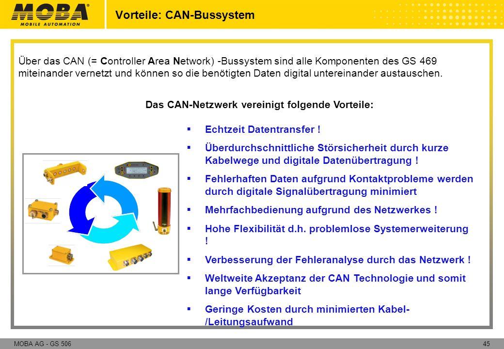 45MOBA AG - GS 506 Über das CAN (= Controller Area Network) -Bussystem sind alle Komponenten des GS 469 miteinander vernetzt und können so die benötig