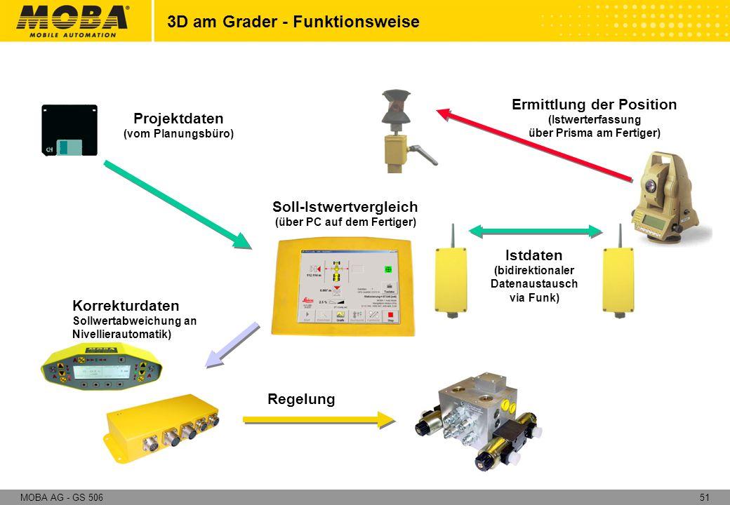 51MOBA AG - GS 506 Projektdaten (vom Planungsbüro) Korrekturdaten Sollwertabweichung an Nivellierautomatik) Soll-Istwertvergleich (über PC auf dem Fer
