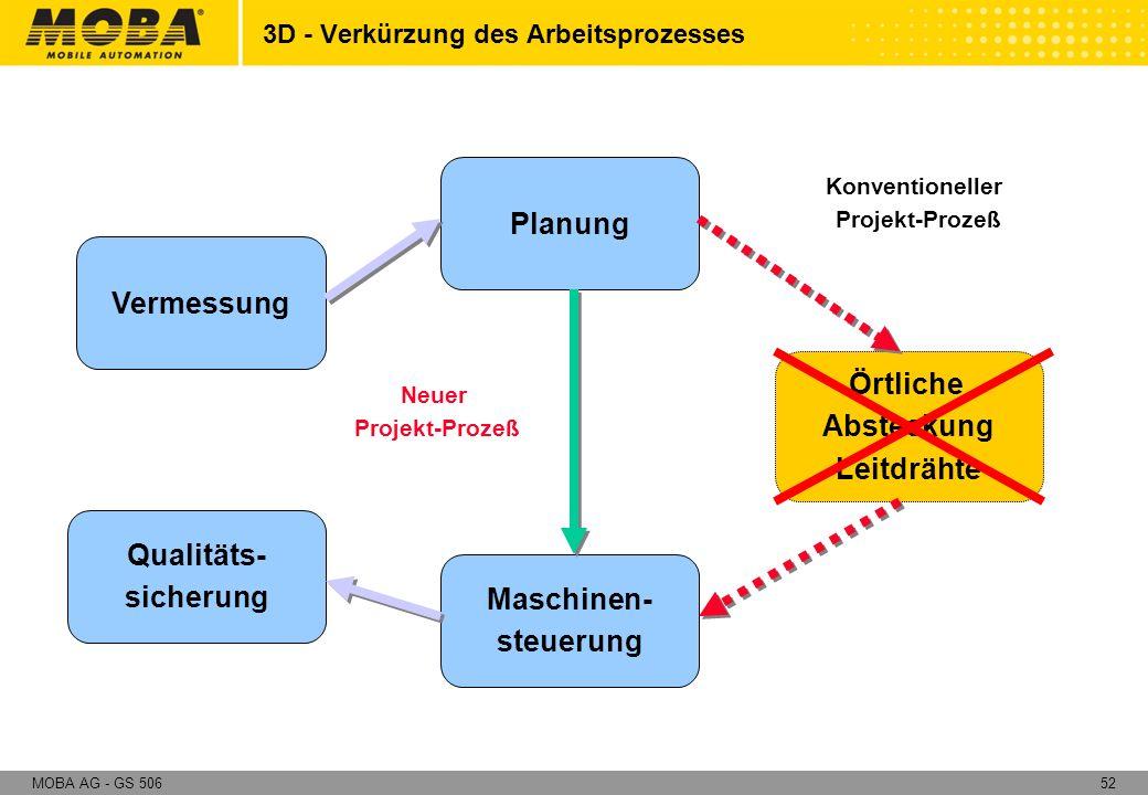 52MOBA AG - GS 506 Neuer Projekt-Prozeß Planung Örtliche Absteckung Leitdrähte Vermessung Maschinen- steuerung Qualitäts- sicherung Konventioneller Pr