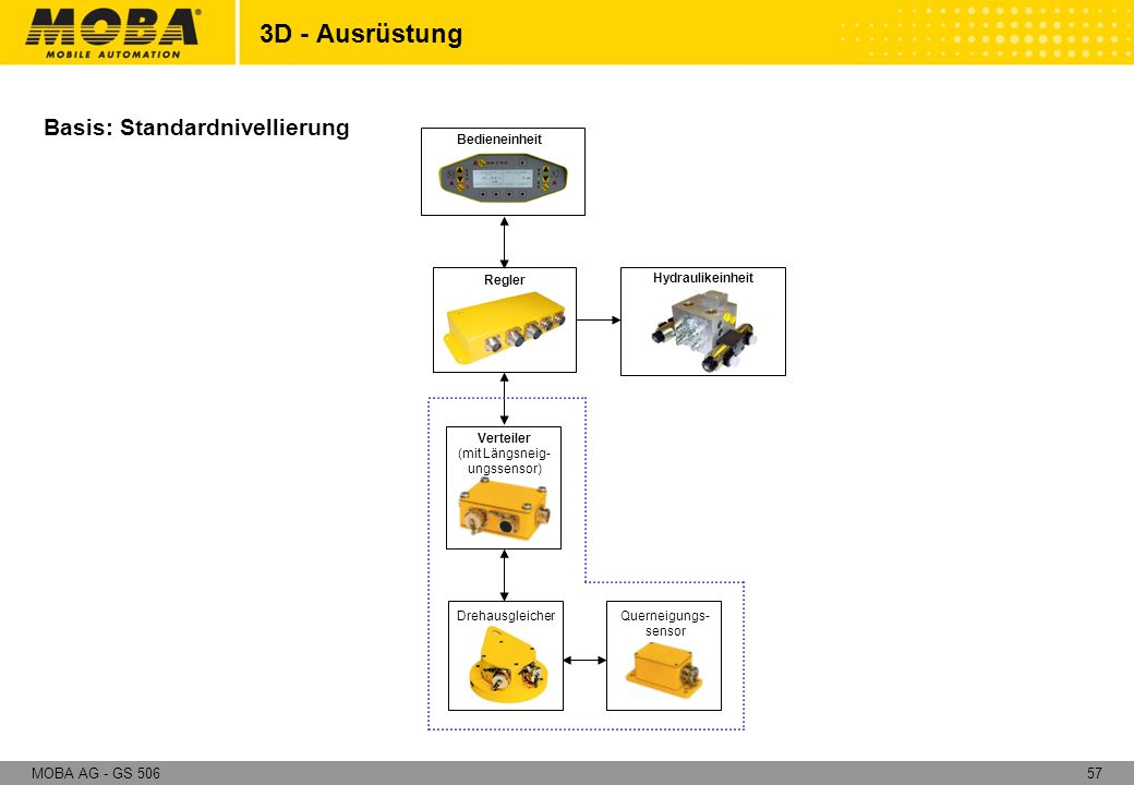 57MOBA AG - GS 506 Basis: Standardnivellierung 3D - Ausrüstung Regler Verteiler (mit Längsneig- ungssensor) Querneigungs- sensor Drehausgleicher Bedie