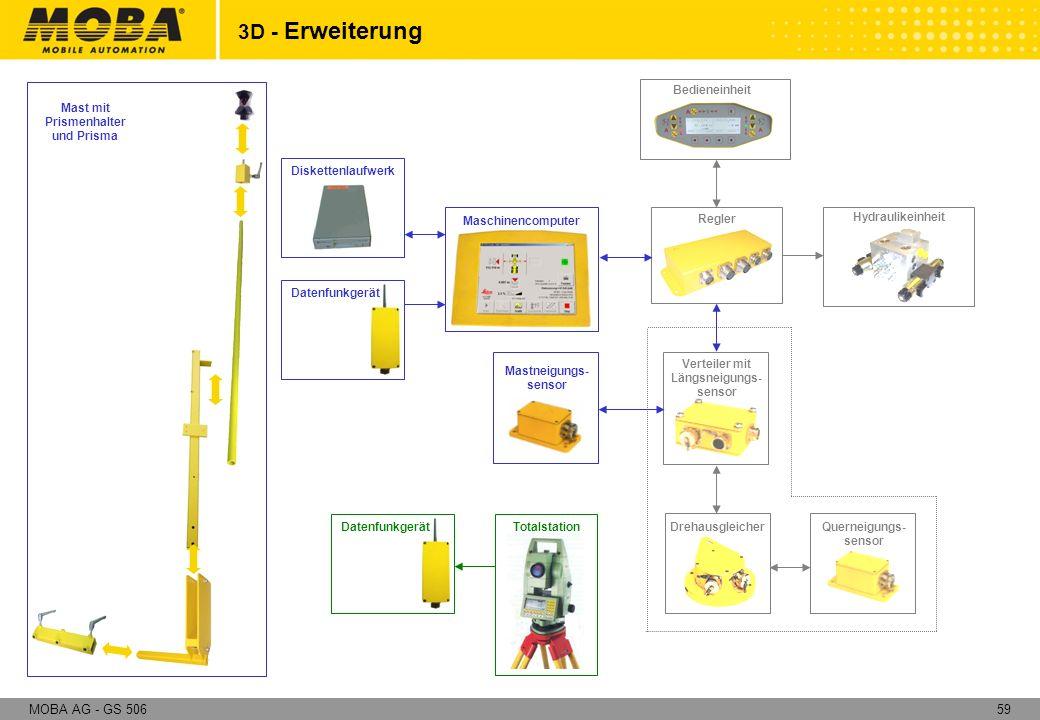 59MOBA AG - GS 506 Regler Verteiler mit Längsneigungs- sensor Querneigungs- sensor Drehausgleicher Bedieneinheit Hydraulikeinheit Mast mit Prismenhalt