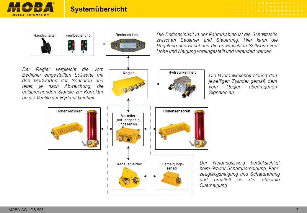 48MOBA AG - GS 506 Besonderheiten und Vorteile: Gesamtsystem Panel - Grafikanzeige (mehrsprachige Menüführung) - Nachtdesign - Soll-/ Istwertanzeige Multisticks (kein Umgreifen) Höhensensoren - Ultraschall Mehrfachabtastung (Boden:Mittelwertbildung, Seil:+/- 2mm) - Proportionaler Laserempfänger (freier Abgleich, echte prop.