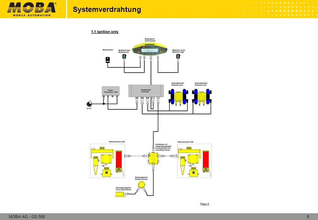 9MOBA AG - GS 506 Bedieneinheit Regler Verteiler mit Längs- neigungssensor Drehausgleicher Querneigungs- sensor Hydraulikeinheit Fernbedienung/Hauptschalter Systemübersicht - Basissystem