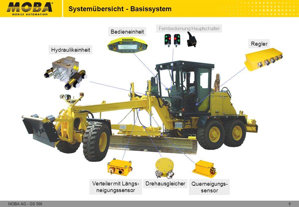 10MOBA AG - GS 506 Besonderheiten der Maschinen Ansteuerung der Hydraulik In der Vergangenheit wurden Grader und Raupen durchweg mit Ventilen angesteuert die mechanisch betätigt wurden.