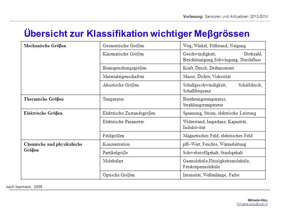 Mihaela Albu Mihaela.albu@upb.ro Vorlesung: Sensoren und Aktuatoren 2013-2014 Übersicht zur Klassifikation wichtiger Meβgrössen Mechanische GröβenGeom