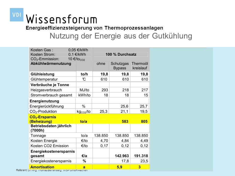 Referent: Dr.-Ing. Thomas Berrenberg, WSP GmbH Aachen Energieeffizienzsteigerung von Thermoprozessanlagen Nutzung der Energie aus der Gutkühlung